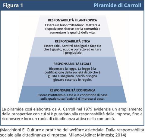 responsabilita sociale delle imprese