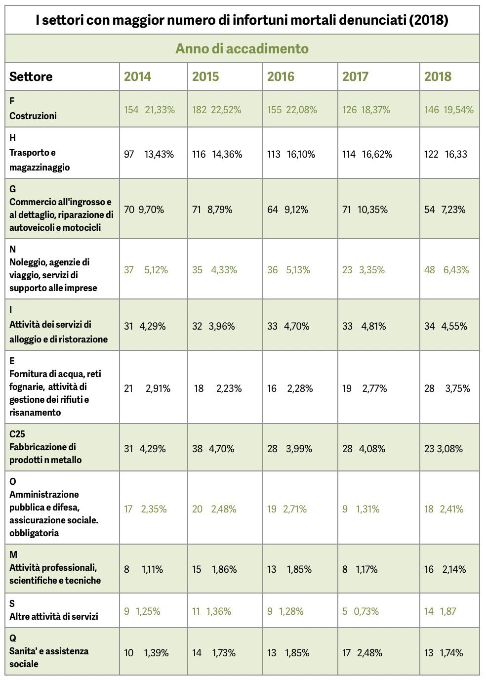 settori lavorativi 2018 con piu incidenti mortali
