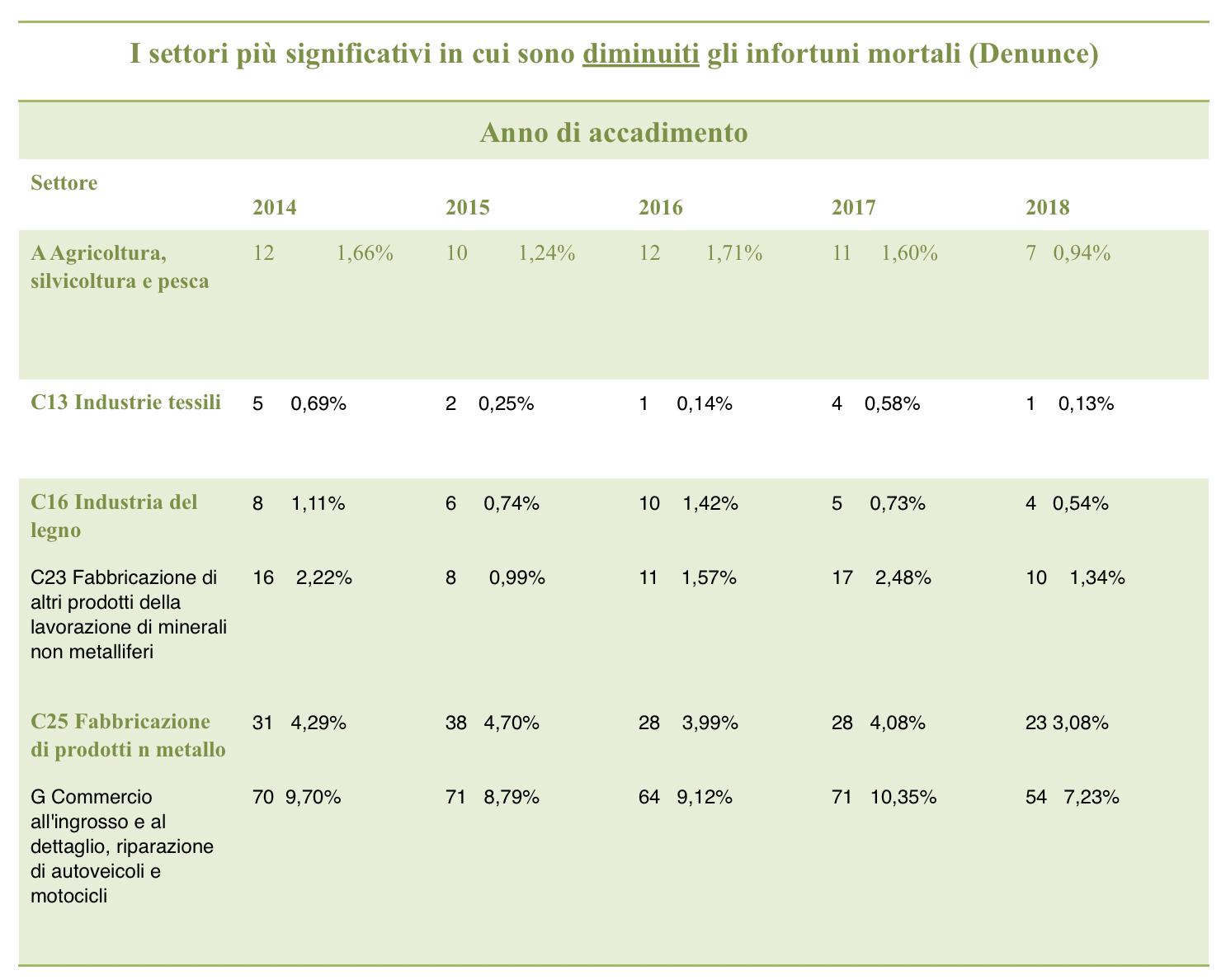 tabella riduzione infortuni relazione inail 2018