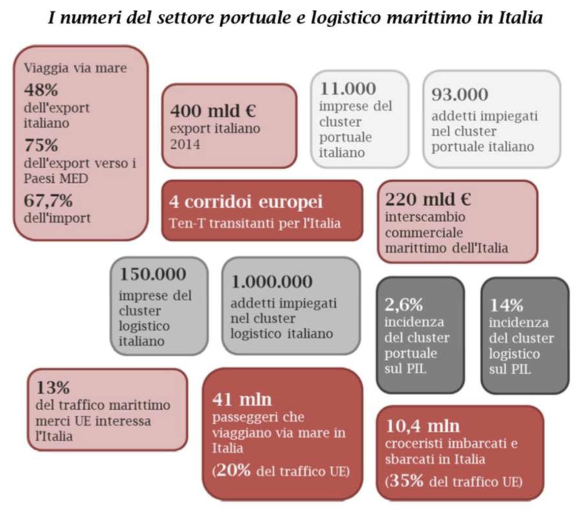 i numeri del settore portuale e logistico marittimo in italia