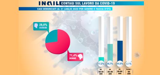 Covid-19 dati Inail 31 luglio 2020